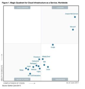 Gartner Infrastructure as a Service (IaaS) Magic Quadrant - 2017