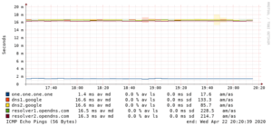 Latency from AWS South Africa (Cape Town) to Anycast DNS Cache Servers